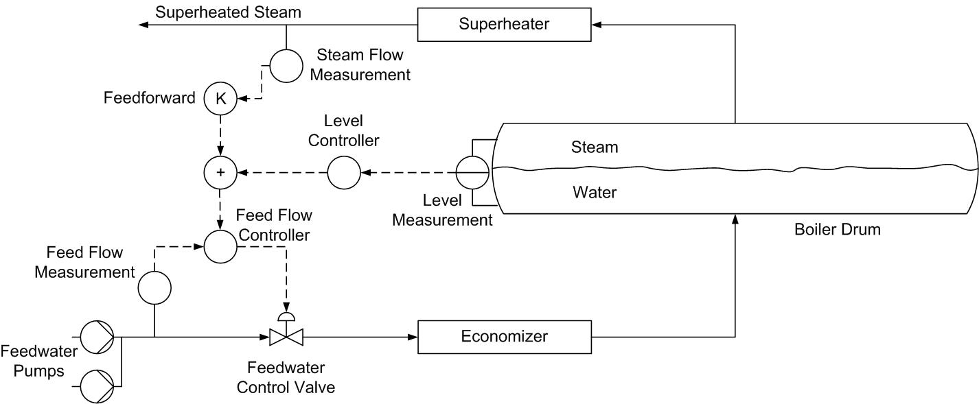hight resolution of three element drum level control