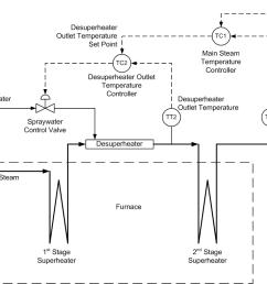 cascaded steam temperature controls [ 1049 x 758 Pixel ]