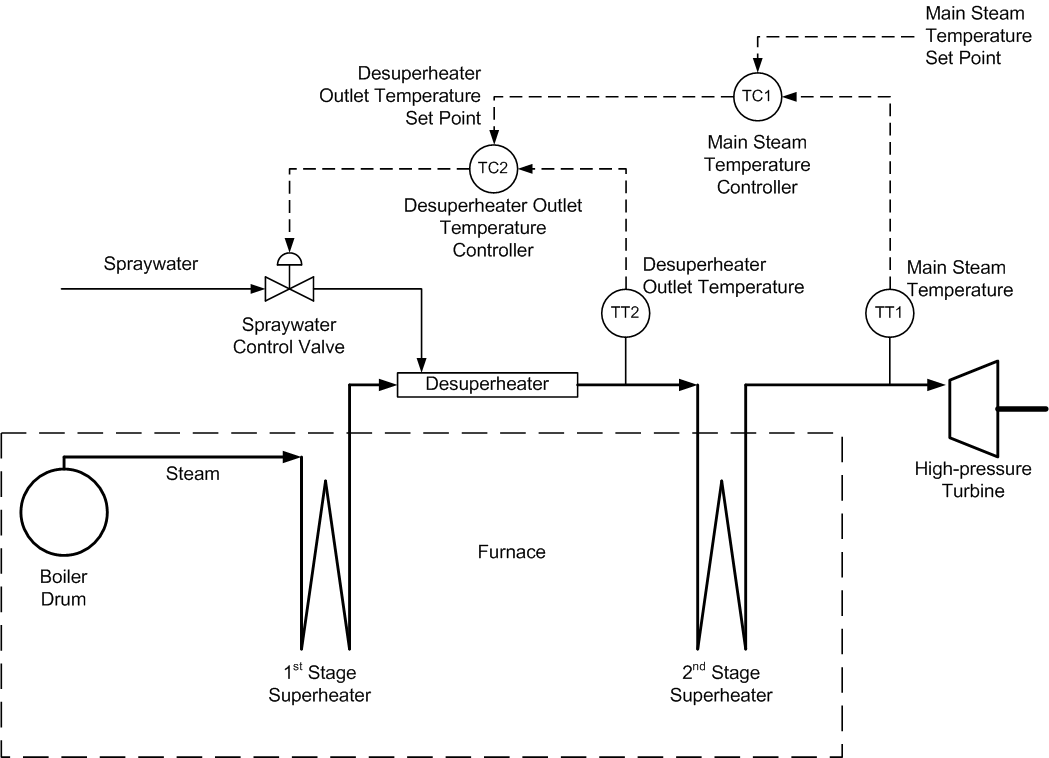 hight resolution of cascaded steam temperature controls