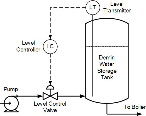 Water Storage Tank: Water Storage Tank Controls