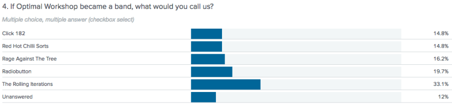 Questions online survey band name results