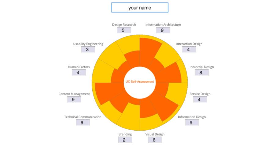 sundial UX careers uxmastery