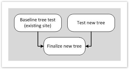 Tree testing process