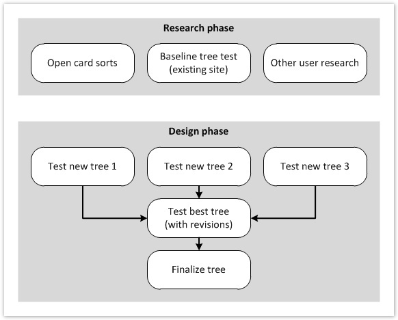 Approach to creating a site tree