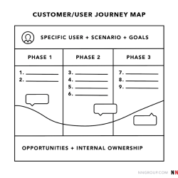 An image from Nielsen Norman Group of a user journey map.