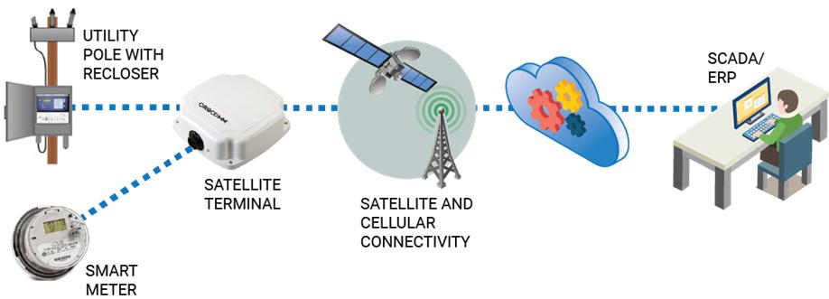 Cellular Alarm Service