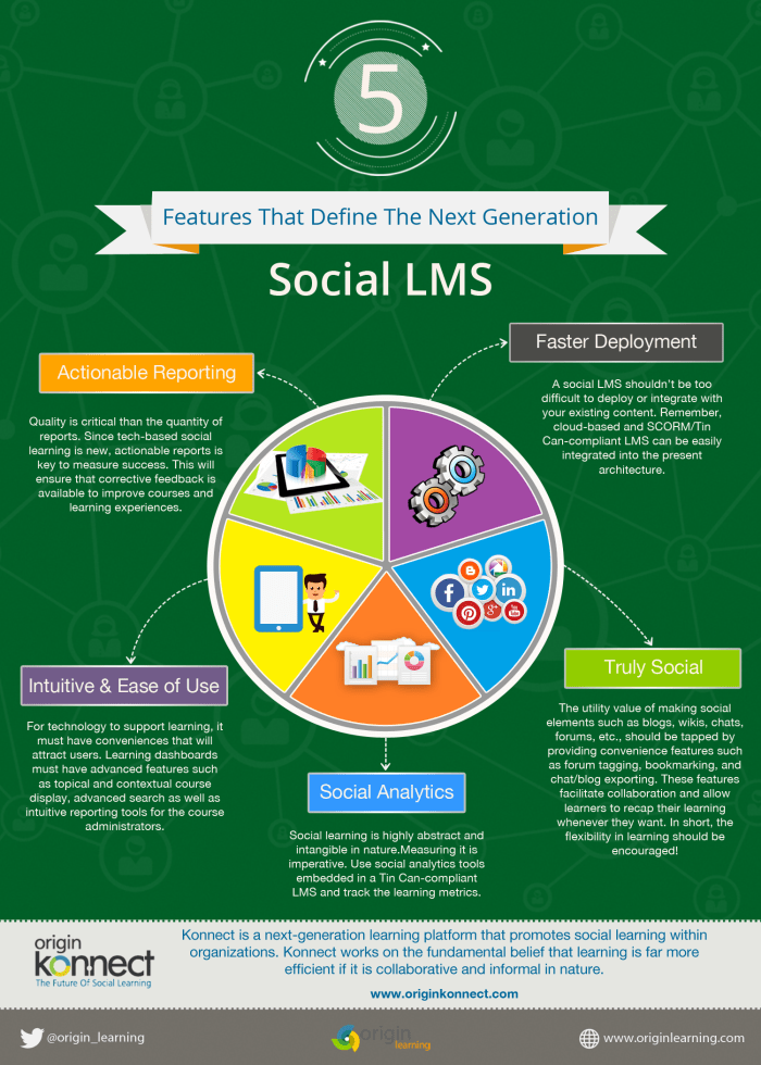 Social LMS Features
