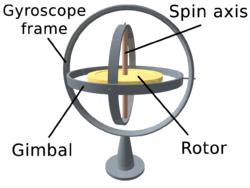 Gyroscope-3-axis