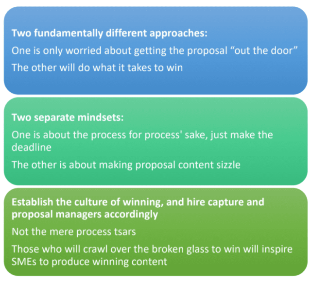 graphic depicting two mindsets regarding federal proposal submission