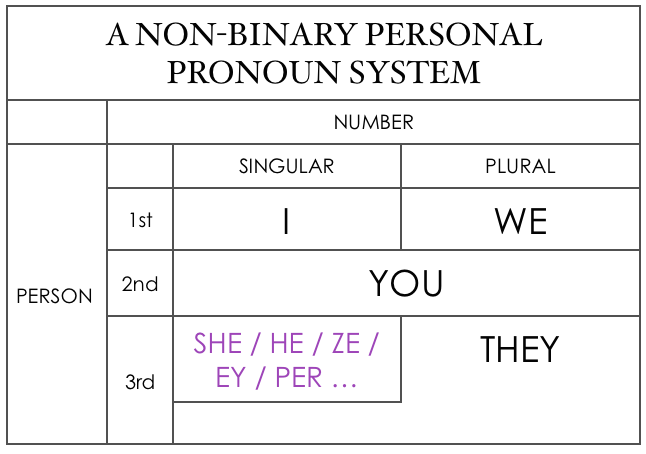 Facebook the gender binary and thirdperson pronouns