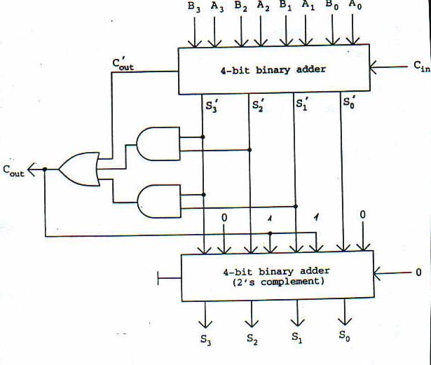 BCD adder giving strange output? : EngineeringStudents