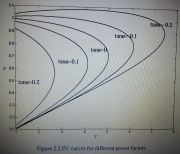 PV CURVES FOR VOLTAGE STABILITY ASSESMENT