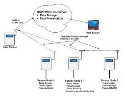 WIRELESS NETWORK OPERATION notes