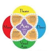 Best Arts colleges in India