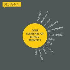 Brand Management- Brand Elements