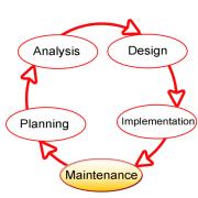 600px-SDLC-Maintenance-Highlighted