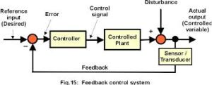 Closed Loop Control System