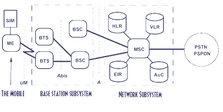 Network Switching Subsystem Wireless Communication Notes On GSM