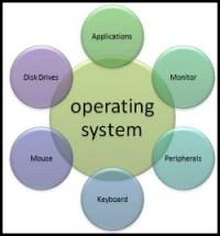 Operating System Training