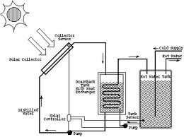 Basic Working Principle of Solar Water Heating System
