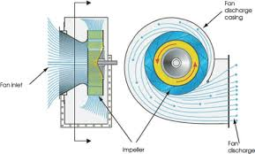Designing Of Axial Flow Fans
