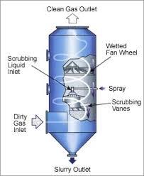 Wet Scrubbers | Design of Wet Scrubber | Detalis & Images