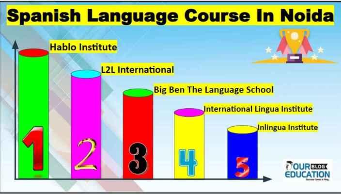 Best Spanish Language Institute in Noida