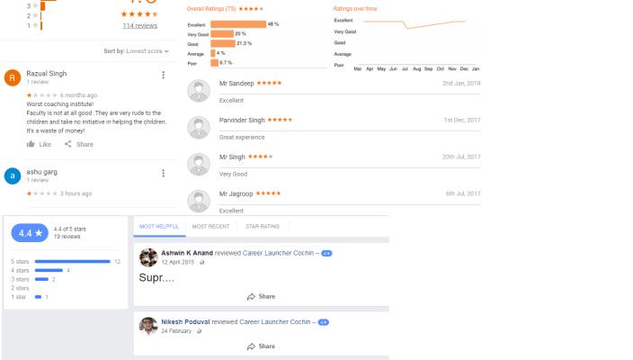 Career Launcher Chandigarh Reviews