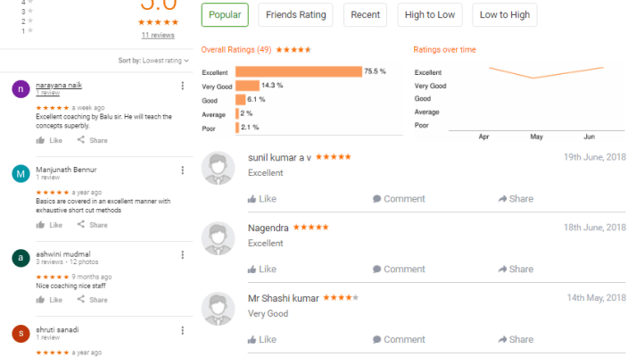 Babu's Classes Banking BANGALORE REVIEWS