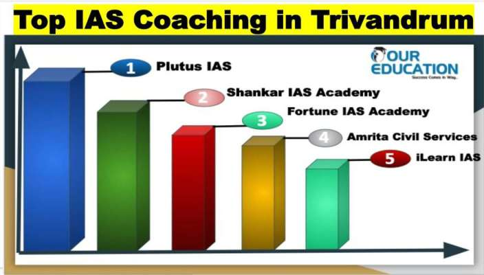 Best IAS Coaching in Trivandrum