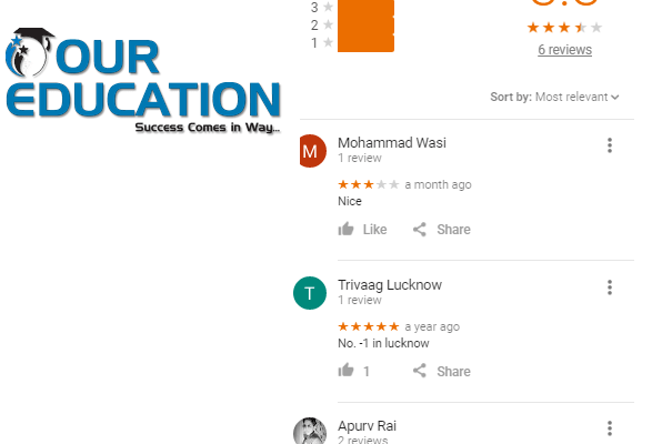 Trivag IIT-JEE Coaching Lucknow Reviews