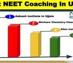 Top NEET Coaching in Ujjain