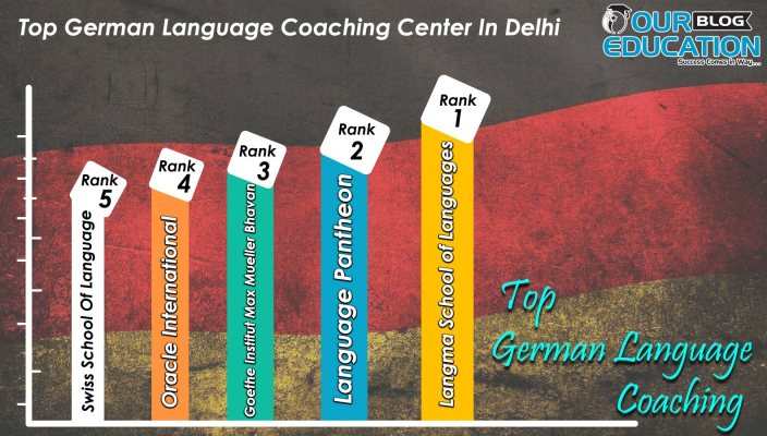 Top 10 German Language Coachings in Delhi