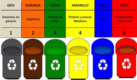 Colores de los contenedores
