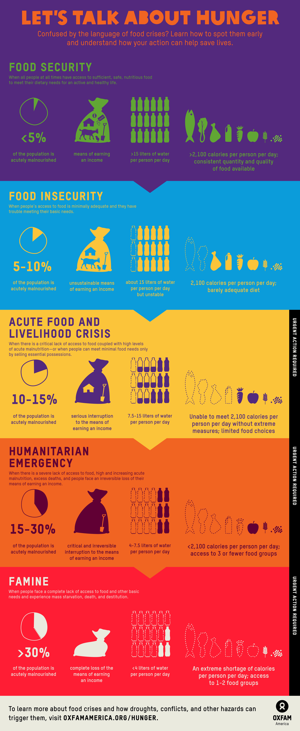 Infographic The Vocabulary Of Hunger Crises Explained
