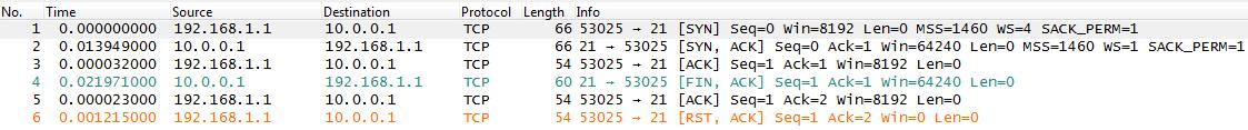 3 way handshake erkl rung duck skeleton diagram tcp server slamming the door packet foo analyzing network ack of three may have been faulty