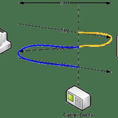 Tcp Three Way Handshake Diagram Horse Trailer Electrical Wiring Call Elsavadorla