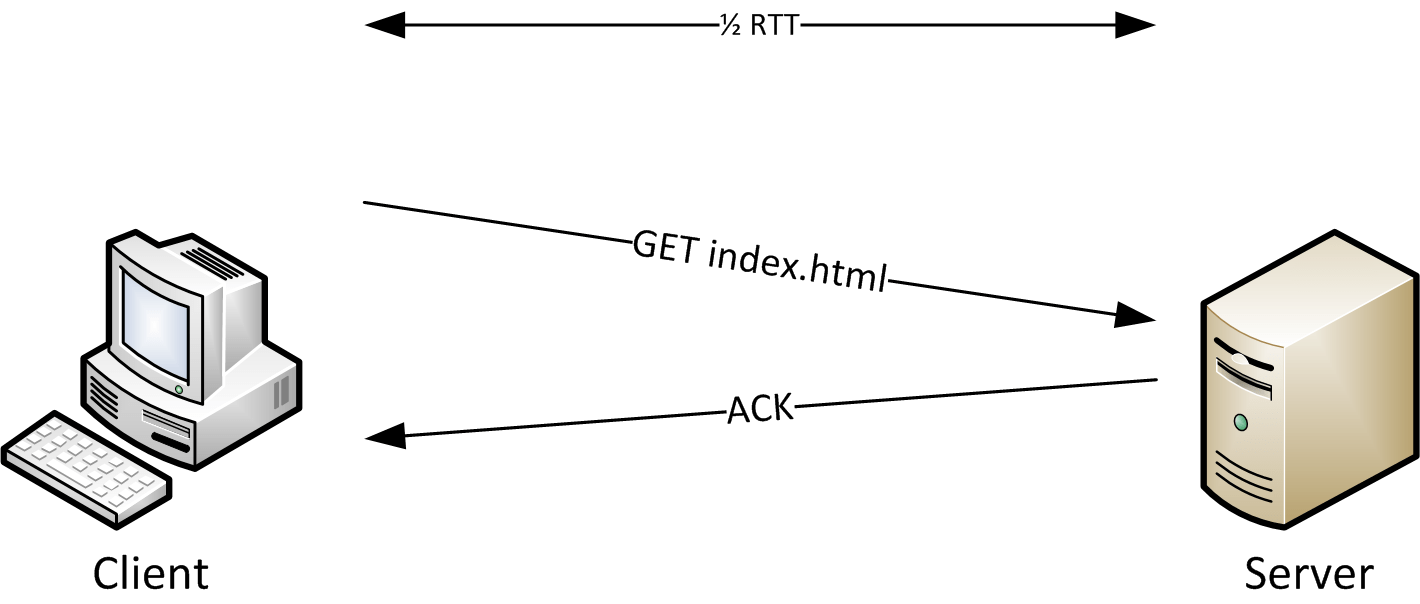 3 way handshake erkl rung calcium dot diagram determining tcp initial round trip time packet foo analyzing initialrttroundtripsample