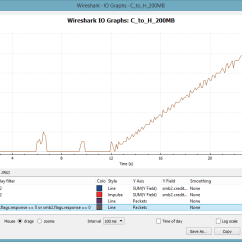 3 Way Handshake Erkl Rung Cat5e Wiring Trace File Case Files Smb2 Performance Packet Foo Analyzing Tfcf Smb2requestcount