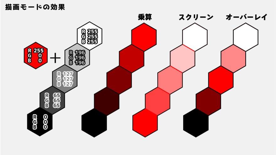 乗算・スクリーン・オーバーレイ比較.jpg