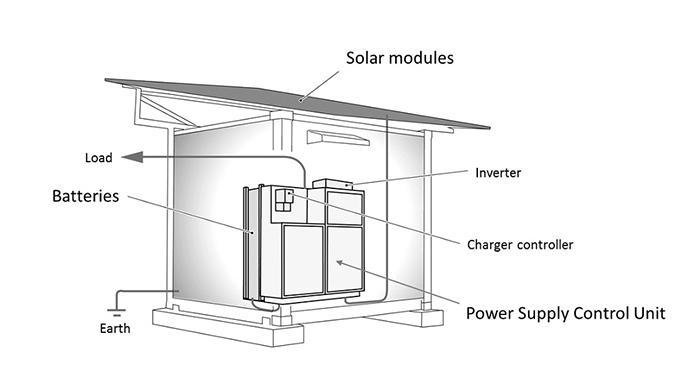 Panasonic desarrolla un Contenedor de energía autónomo