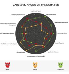 zabbix vs nagios vs pandora comparative [ 961 x 860 Pixel ]
