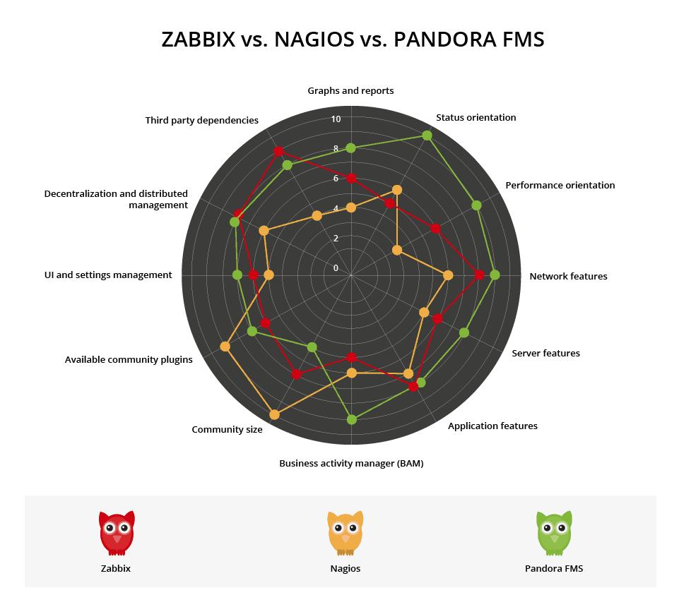 hight resolution of zabbix vs nagios vs pandora comparative