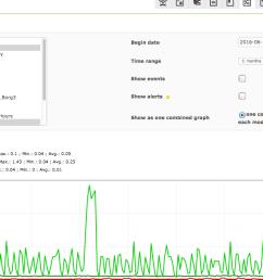 zabbix vs nagios vs pandorafms graficas pandorafms [ 1284 x 633 Pixel ]