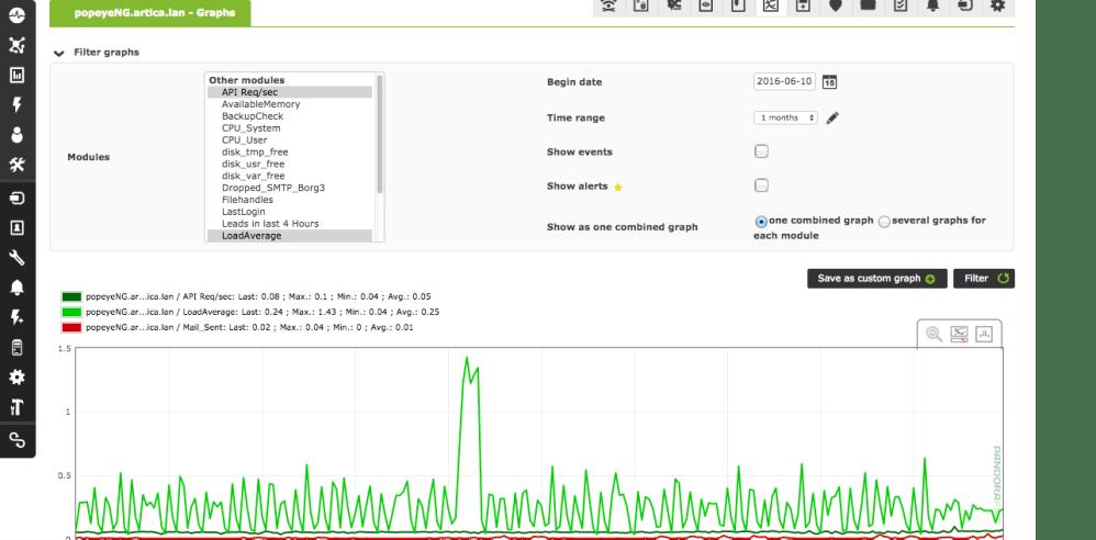 medium resolution of zabbix vs nagios vs pandorafms graficas pandorafms