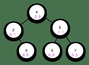 The Algorithm Design Manual: Chapter 3
