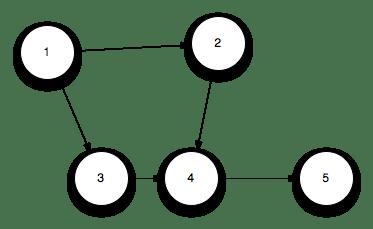 graph traversal
