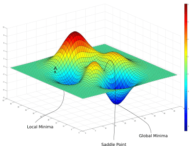 Intro to optimization in deep learning: Gradient Descent  Logistic Regression , Capable Machine