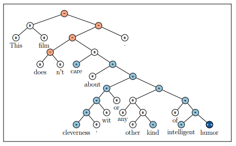 Breakthrough Research Papers and Models for Sentiment Analysis