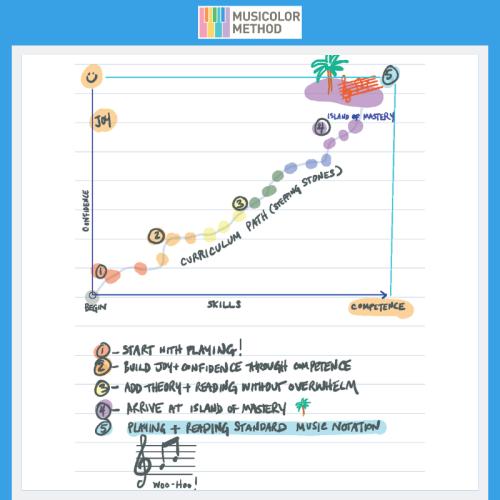 InfographicV2-MusicolorMethod -revised